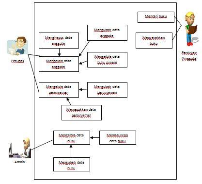 Buku Database System Edisi Ke 6 sistem peminjaman buku di perpustakaan database system