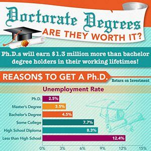 Online Phd Programs by Doctorate Degrees Are They Worth It