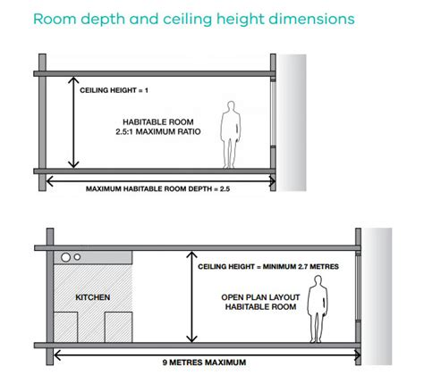 minimum ceiling height for bedroom final better apartment standards finally collie pty