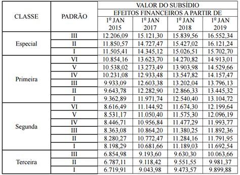 qual o salario de um policial militar em mg concurso prf policial d 233 ficit poder 225 chegar a 7 mil