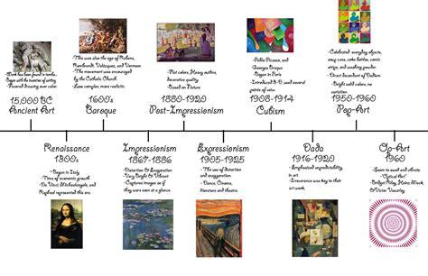 art design movements timeline karlie blain