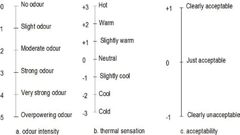thermal comfort scale a review of general and local thermal comfort models for