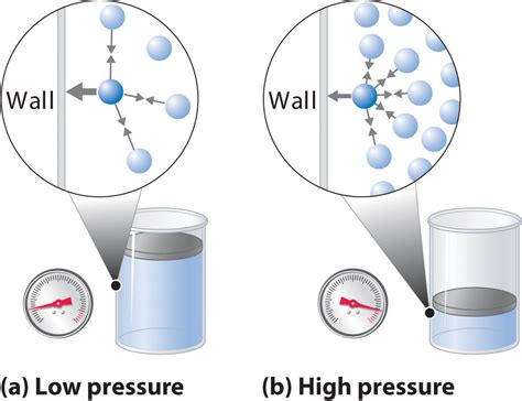 Pressure Gas gases