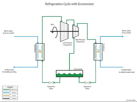 chiller refrigeration cycle diagram chiller engaged in thermodynamics