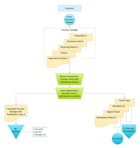 accounting flowchart template accounts payable cycle flowchart create a flowchart