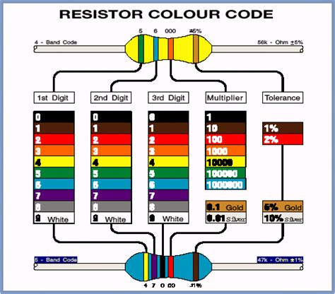 4 7k ohm resistor color code color code for 4 7k resistor 28 images 47k ohm carbon resistors 1 4 watt 5 pack an school