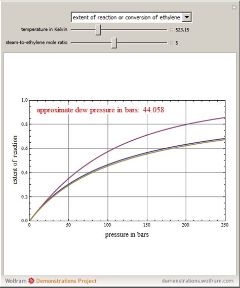 hydration of ethylene wolfram demonstrations project