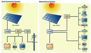 solar panel diagram pictures solar free engine image for user manual