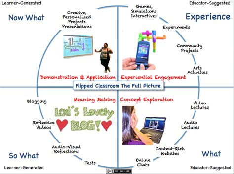 classroom layout meaning the flipped classroom model a full picture user