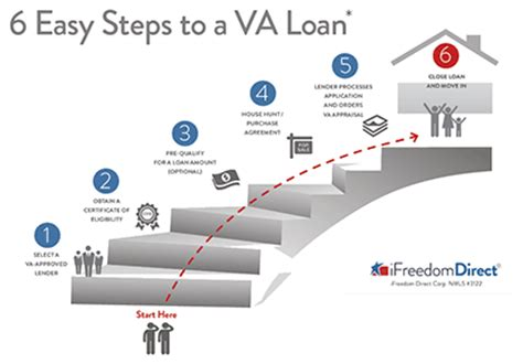how does a va loan work when buying a house step by step guide to the va loan process military com