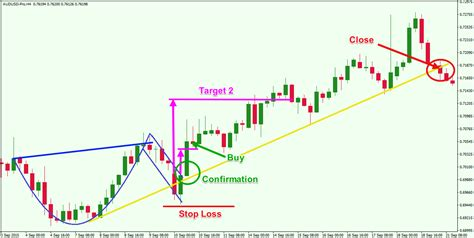 cup and handle pattern in forex picture forex cup and handle pattern bullish candlestick 171 3 best