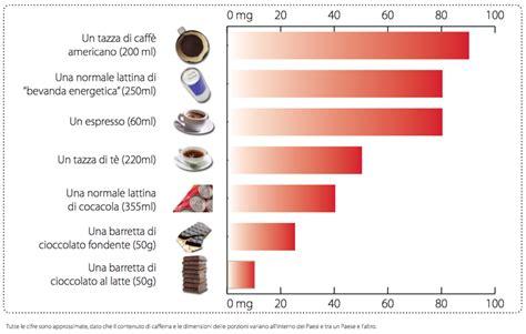 contenuto alimenti caffeina dove si nasconde e qual 232 il limite consigliato