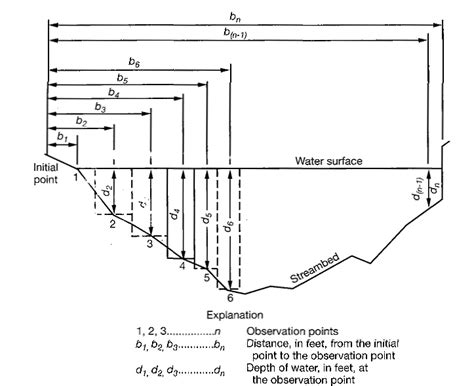 cross section measurement gauging background