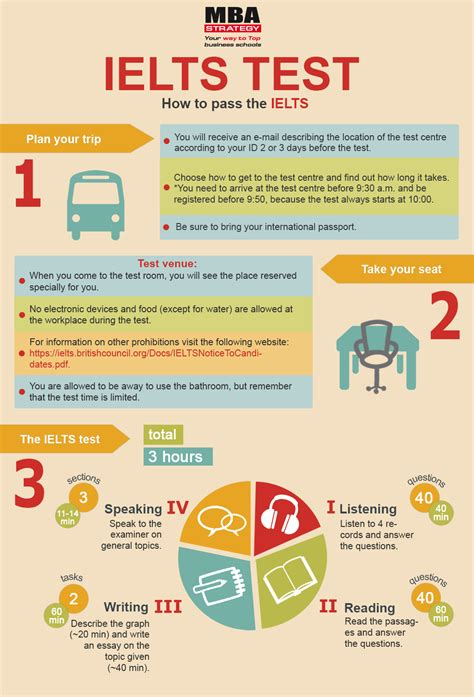 Ielts Or Toefl For Mba by Ielts Test Istanbul Infographic