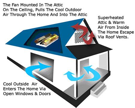 bay area whole house fan bay area residential electricians repair installations