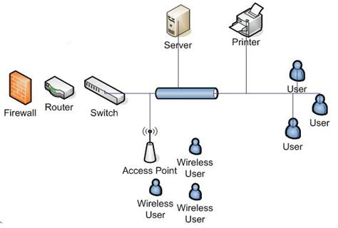 network design proposal for office digixtechnologies voip surveillance