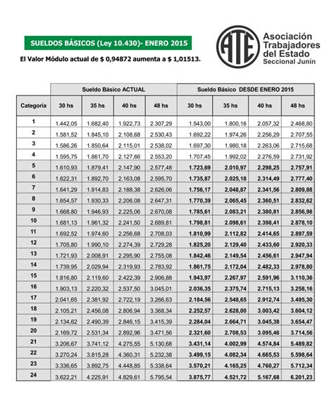 aumento a estatales de bs as 2016 escala salarial desde el 1 de enero de 2015