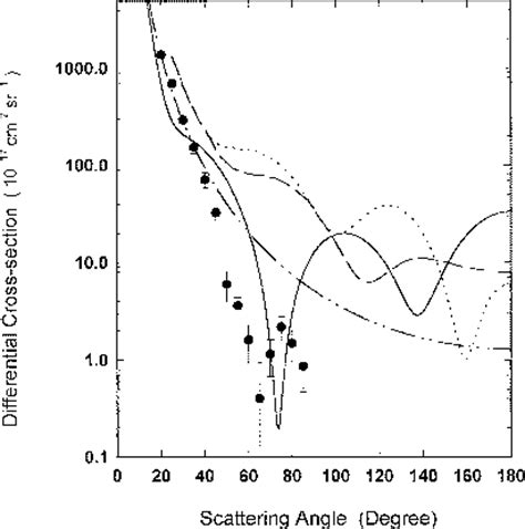 Electron Scattering Cross Section by Dynamic Effects In Low Energy Electron Ion Scattering