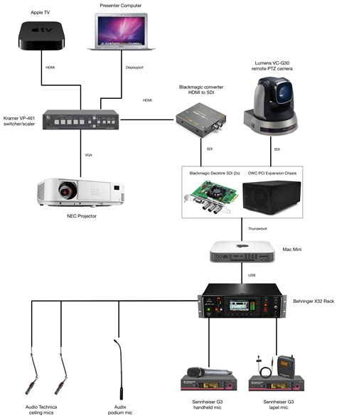 apple tv wiring diagram 23 wiring diagram images