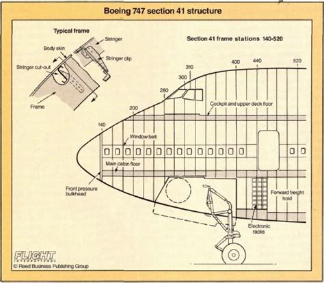 boeing 747 cross section diagram of airplane timeline of airplane elsavadorla