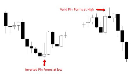 forex trading signals tutorial forex trading signals to avoid