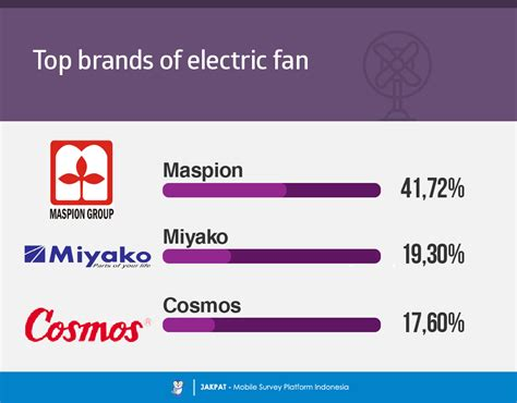 Blender Miyako Second top daily household appliances mostly used by us jakpat