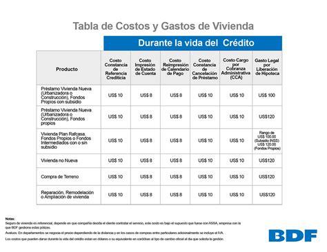 tabla de tasas de costo cos project bdf banco de finanzas
