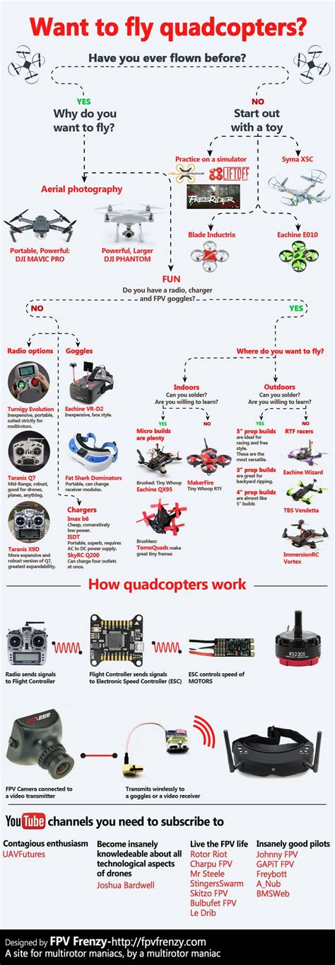 E Book Raspberry Pi Program A Drone 597 best images about circuit board on arduino