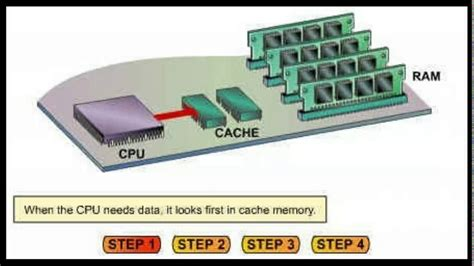 ram and cache memory what is cache memory in