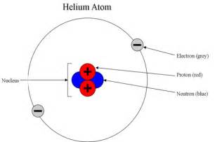 How Many Protons Are In Helium The History Of The Atom Niels Bohr