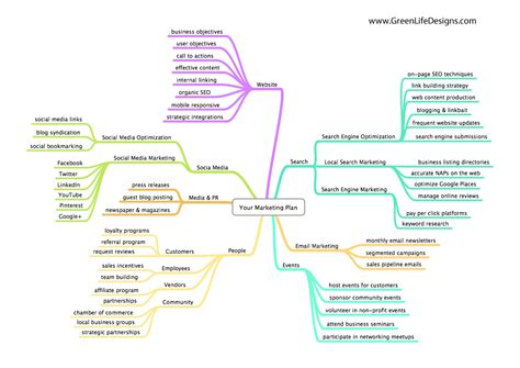 marketing plan is your marketing plan ready for 2014 greenlife designs