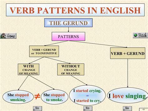 verb pattern hate verb patterns in english