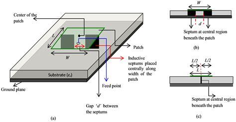 rectangular microstrip antenna  inductive septums