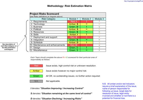 project risk matrix pictures to pin on pinterest pinsdaddy