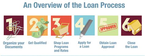 procedure for housing loan no fee mortgages for all union members