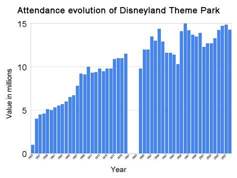 theme park attendance 2017 disneyland 2016 calendar of events calendar template 2016