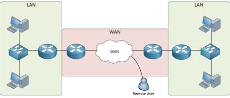 wan diagram wide area networking wiring diagrams wiring diagram schemes