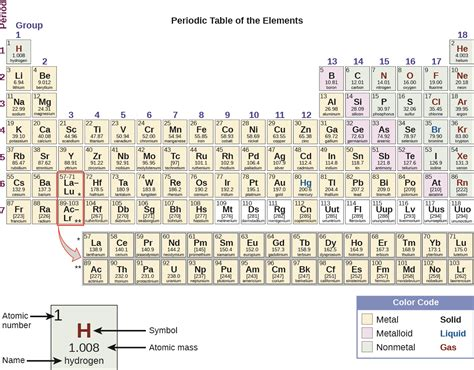 2 5 the periodic table chemistry
