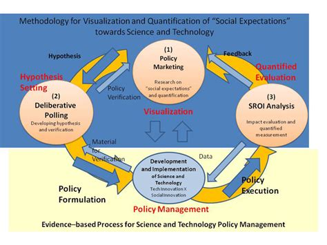 toward information justice technology politics and policy for data in higher education administration administration and information technology books methodology development for visualization and