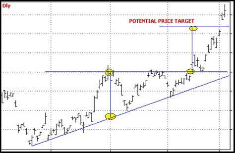 triangle pattern target triangle patterns