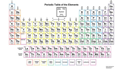 periodic table with common ionic charges