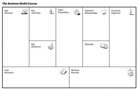 osterwalder business model template business model canvas sswm