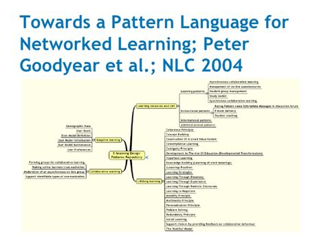 pattern language peter burr from learning design to game design and back the cyberdam