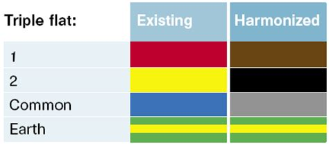 house wiring colours uk efcaviation