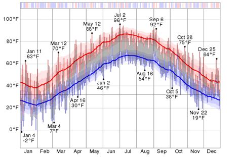 new jersey weather yearly historical weather for 2014 in wrightstown new jersey