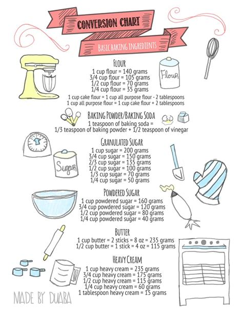 Standard Baking Conversions By Duaba On Deviantart Baking Portfolio Template