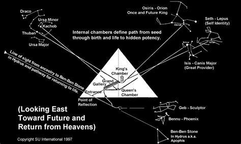 Speed Of Light Pyramid by The Great Pyramid And The Speed Of Light Desenmascarando Las Falsas Doctrinas Gabitos