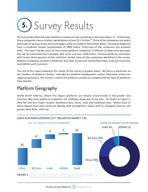 Survey Platforms - the rise of asian platforms a regional survey