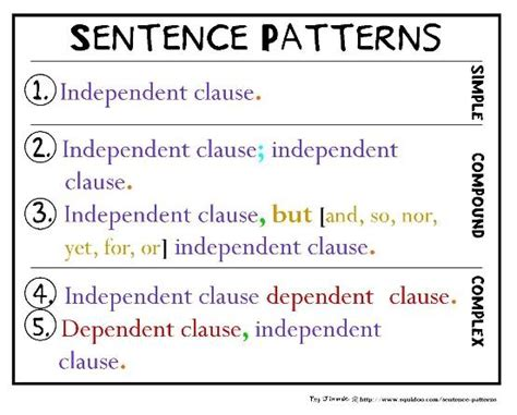 sentence pattern tricks dear america essay writing simple compound and complex