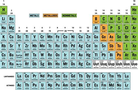 Periodic Table Labled by Periodic Table With Labeled Element Groups Thinglink